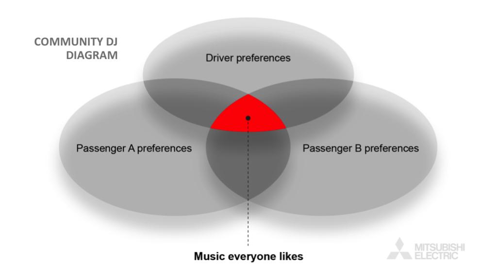 MEAA community dj diagram