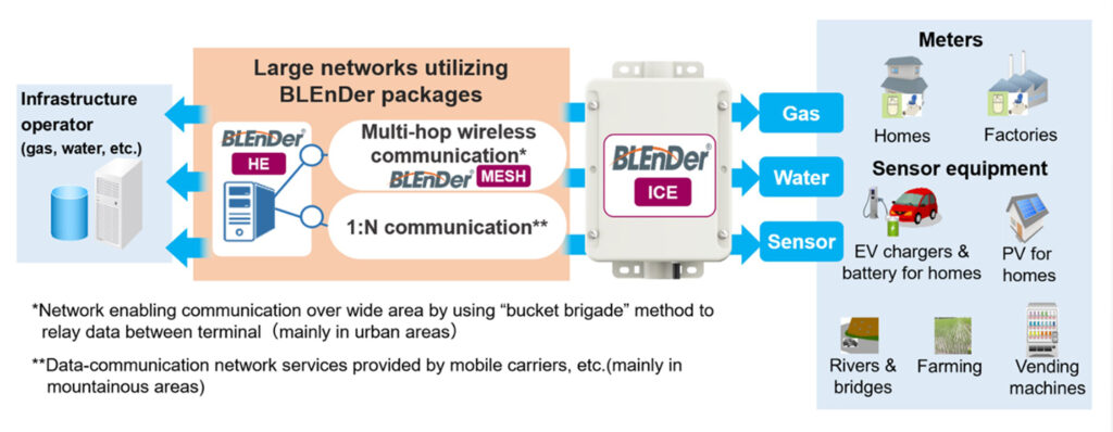Service applications envisioned for BLEnDer ICE