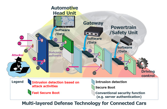 Multi-Layered Defense Technology for Connected Cars
